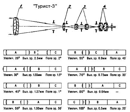 Но это так везде.  Kepler, Я к тому что, в чём смысл колхозить подзорные трубы из объективов, если...